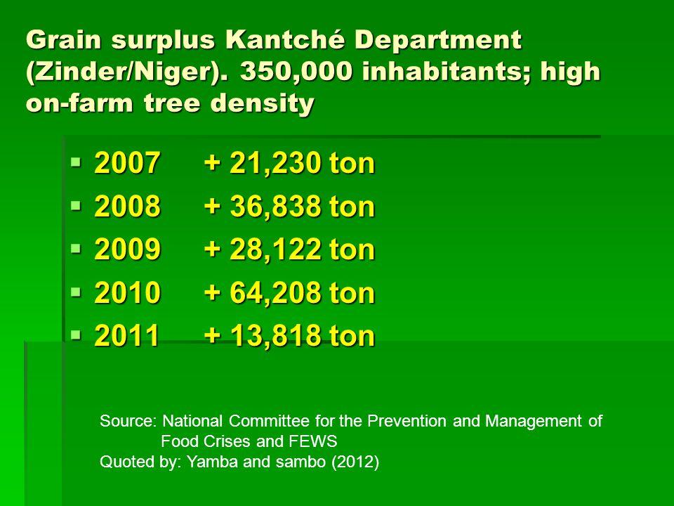 Grain surplus Kantché Department (Zinder/Niger). 350,000 inhabitants; high on-farm tree density  2007+ 21,230 ton  2008+ 36,838 ton  2009+ 28,122 t