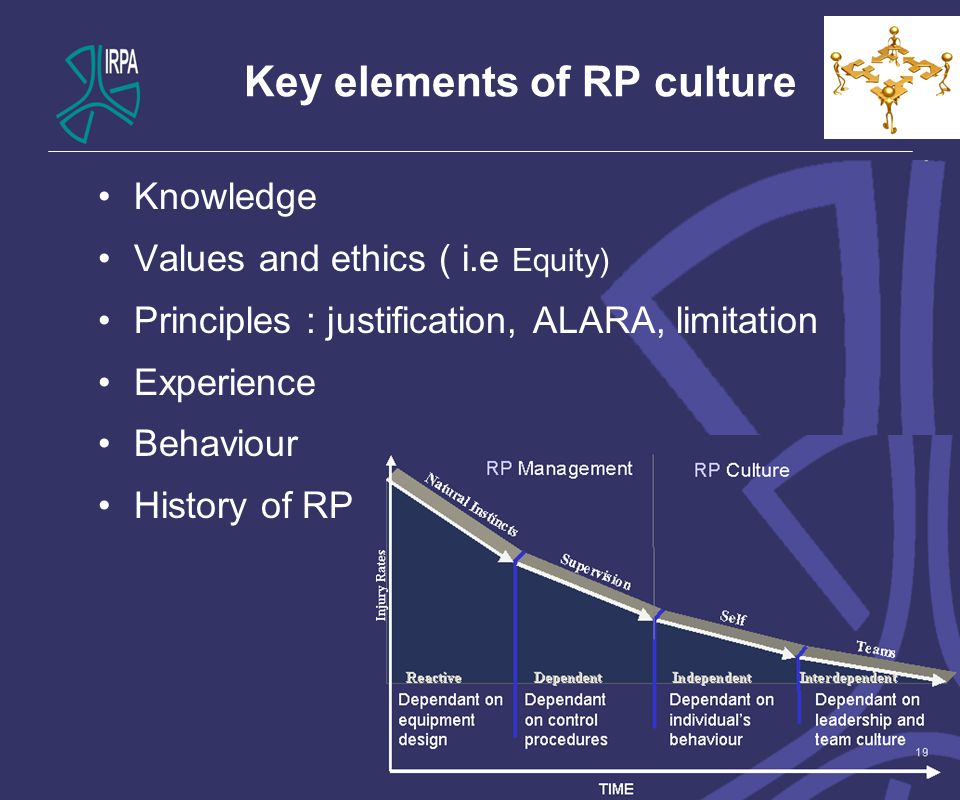 Key elements of RP culture Knowledge Values and ethics ( i.e Equity) Principles : justification, ALARA, limitation Experience Behaviour History of RP 6