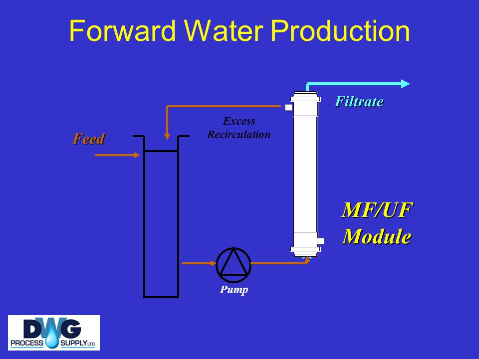 Forward Water ProductionFiltrate Feed Pump Excess Recirculation MF/UFModule