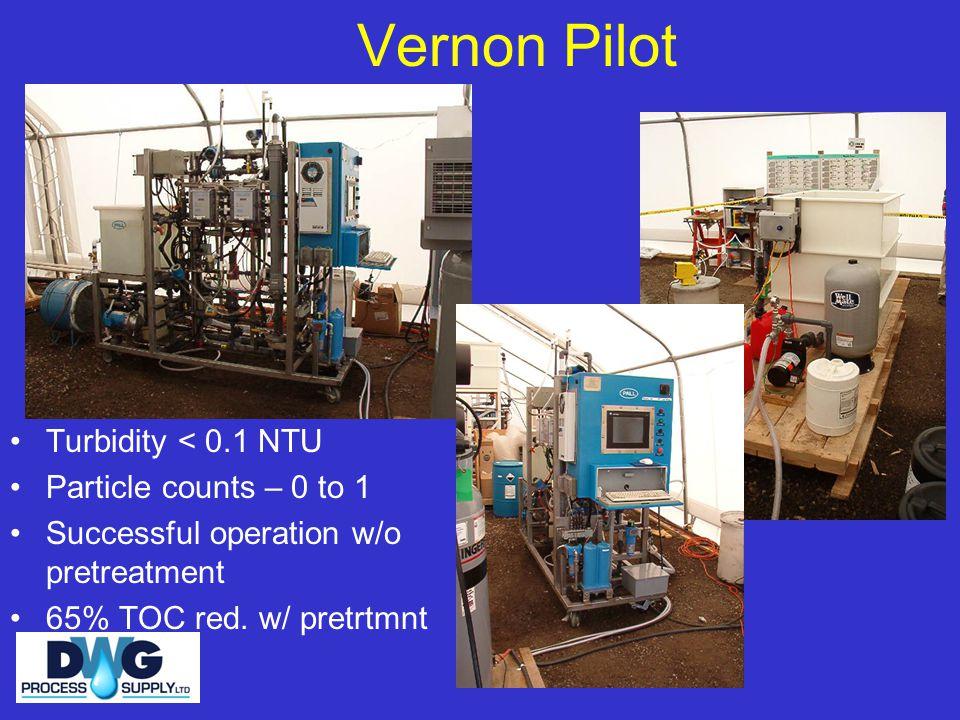 Vernon Pilot Turbidity < 0.1 NTU Particle counts – 0 to 1 Successful operation w/o pretreatment 65% TOC red. w/ pretrtmnt