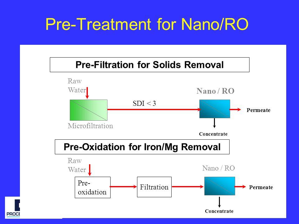 Pre-Treatment for Nano/RO Nano / RO Concentrate Pre-Filtration for Solids Removal Pre-Oxidation for Iron/Mg Removal Microfiltration Raw Water SDI < 3 Raw Water Pre- oxidation Filtration Nano / RO Concentrate Permeate