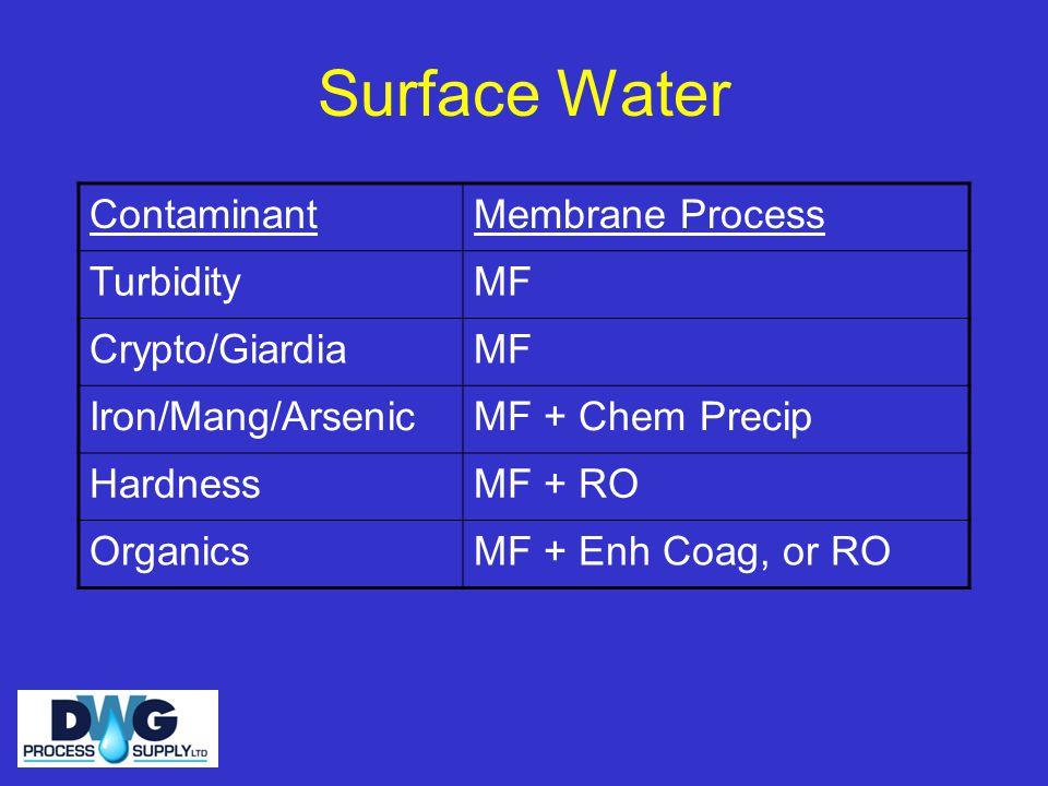 Surface Water ContaminantMembrane Process TurbidityMF Crypto/GiardiaMF Iron/Mang/ArsenicMF + Chem Precip HardnessMF + RO OrganicsMF + Enh Coag, or RO