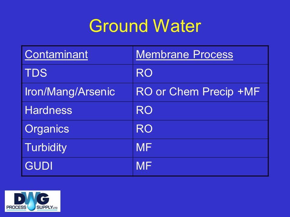 Ground Water ContaminantMembrane Process TDSRO Iron/Mang/ArsenicRO or Chem Precip +MF HardnessRO OrganicsRO TurbidityMF GUDIMF