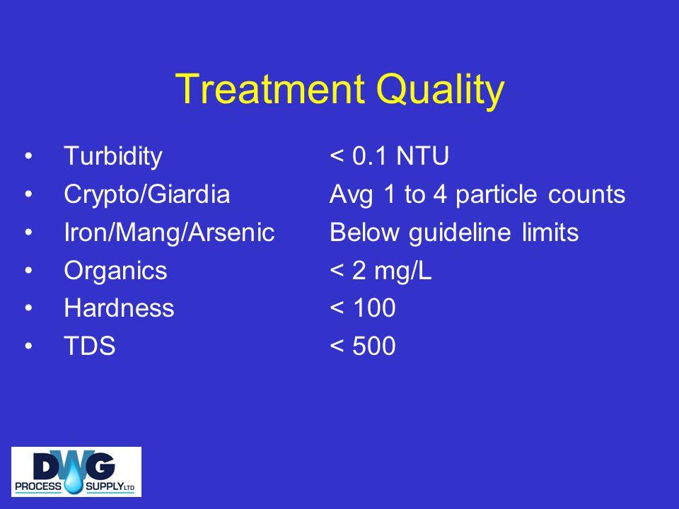 Treatment Quality Turbidity Crypto/Giardia Iron/Mang/Arsenic Organics Hardness TDS < 0.1 NTU Avg 1 to 4 particle counts Below guideline limits < 2 mg/