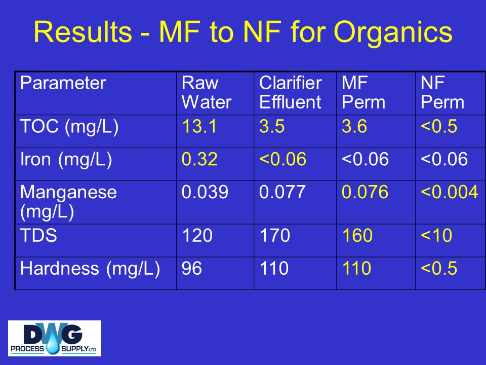 Results - MF to NF for Organics ParameterRaw Water Clarifier Effluent MF Perm NF Perm TOC (mg/L)13.13.53.6<0.5 Iron (mg/L)0.32<0.06 Manganese (mg/L) 0.0390.0770.076<0.004 TDS120170160<10 Hardness (mg/L)96110 <0.5