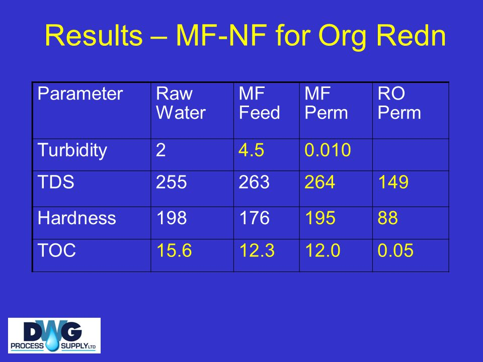 Results – MF-NF for Org Redn ParameterRaw Water MF Feed MF Perm RO Perm Turbidity24.50.010 TDS255263264149 Hardness19817619588 TOC15.612.312.00.05