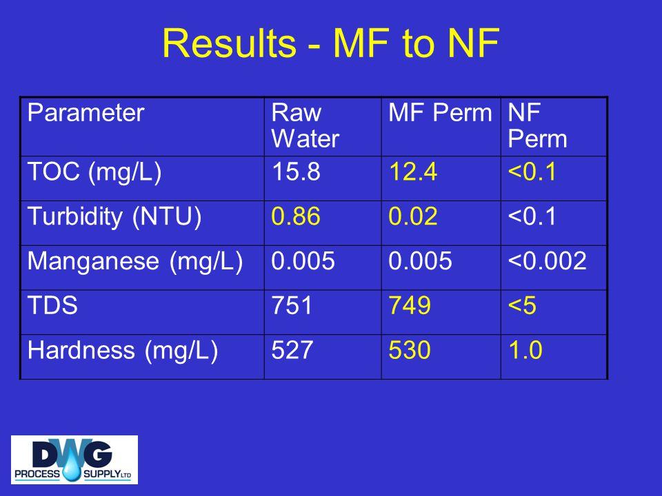 Results - MF to NF ParameterRaw Water MF PermNF Perm TOC (mg/L)15.812.4<0.1 Turbidity (NTU)0.860.02<0.1 Manganese (mg/L)0.005 <0.002 TDS751749<5 Hardness (mg/L)5275301.0