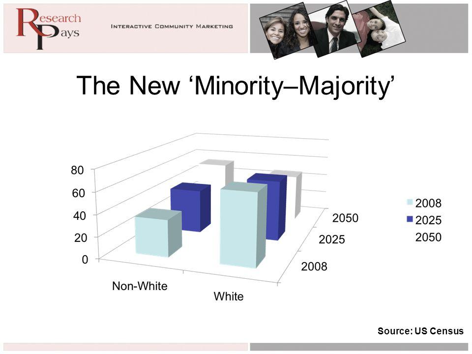 The New 'Minority–Majority' Source: US Census