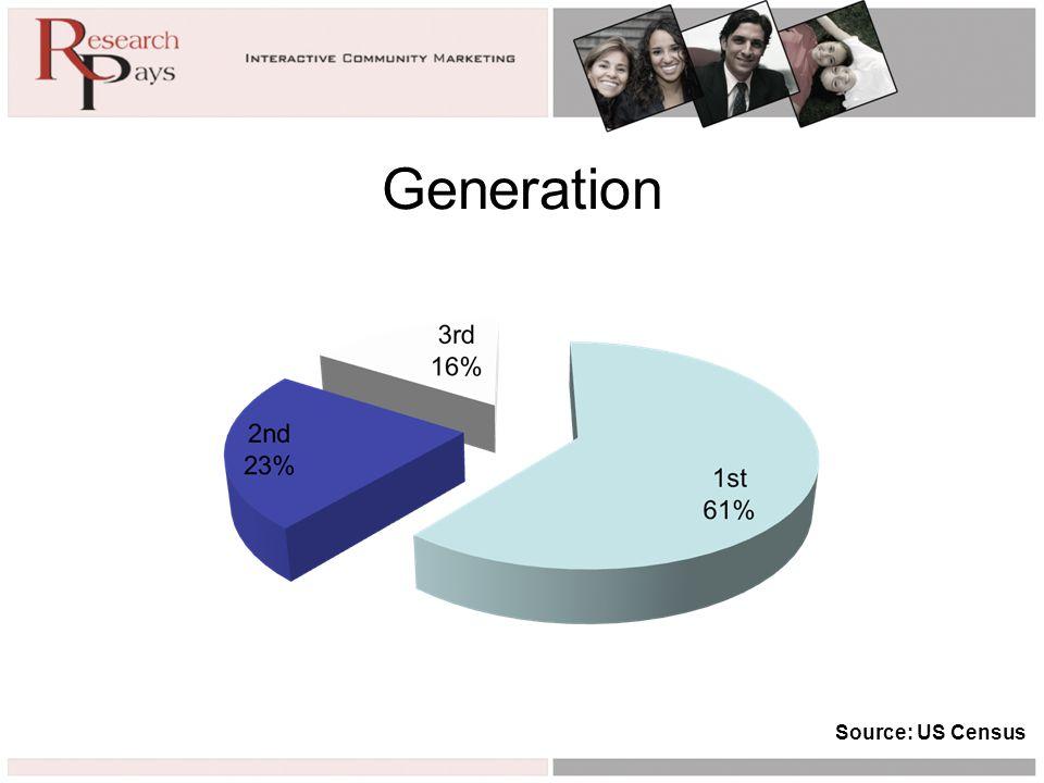 Generation Source: US Census