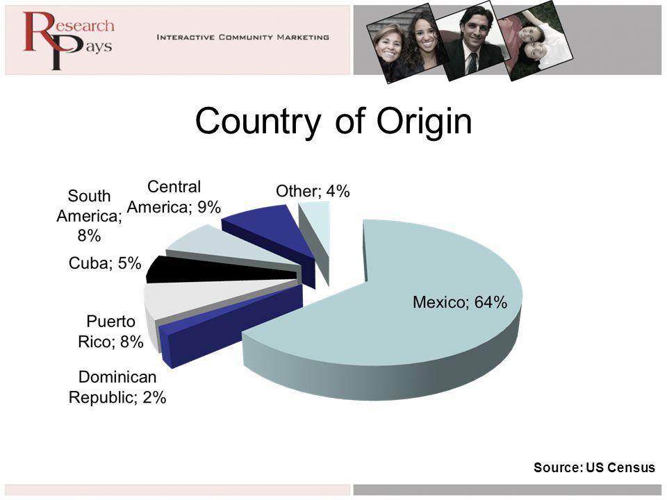 Country of Origin Source: US Census