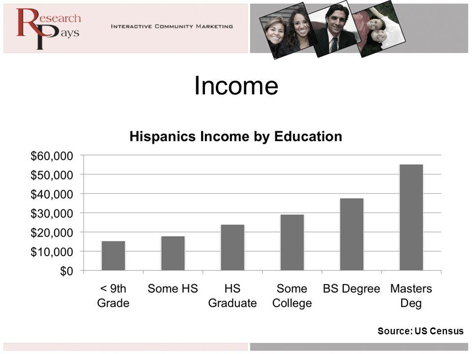 Income Source: US Census