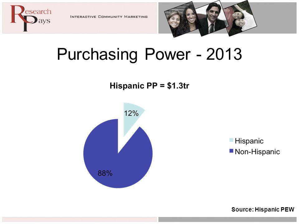 Purchasing Power - 2013 Source: Hispanic PEW