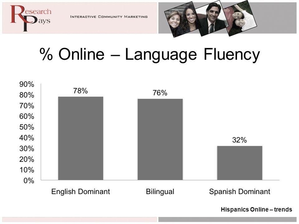 % Online – Language Fluency Hispanics Online – trends