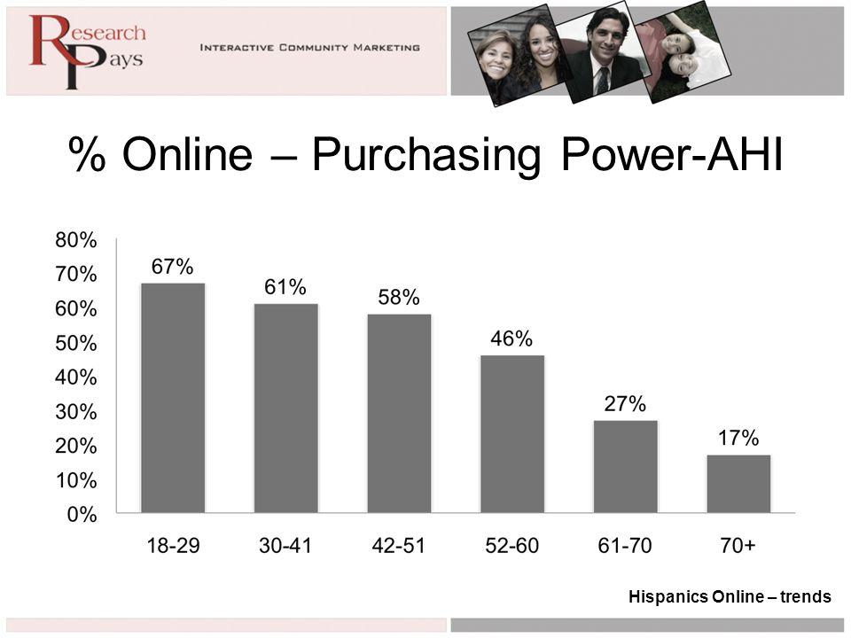 % Online – Purchasing Power-AHI Hispanics Online – trends