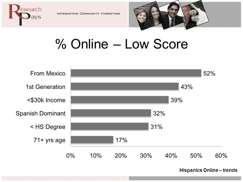 % Online – Low Score Hispanics Online – trends