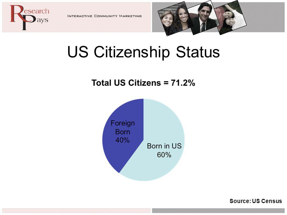 US Citizenship Status Source: US Census