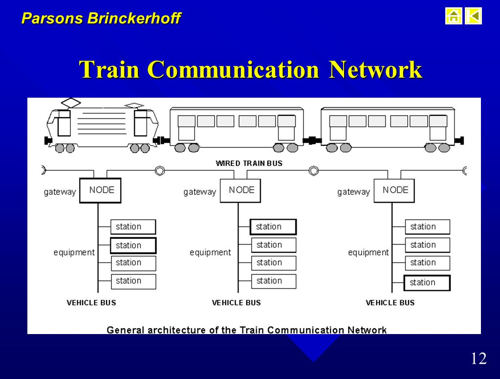 Parsons Brinckerhoff 11 Draft Communications Standards n IEEE P 1473.1 – LONWORKS™ Communications Protocol » NYC Transit new subway cars (200 subway cars/year) » AAR's ECP Brake Program (1,000,000 box cars ) » 2 million nodes sold worldwide, >1500 OEMs – Cost effective, general purpose real-time network n IEEE P 1473.2 – IEC Train Communications Network – Special purpose real time network for rail systems » ADTranz, Siemens, Ansaldo, UITP, etc.