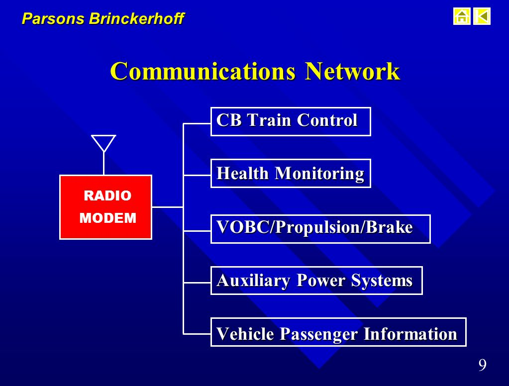 Parsons Brinckerhoff 9 Communications Network CB Train Control Health Monitoring VOBC/Propulsion/Brake Auxiliary Power Systems Vehicle Passenger Information RADIO MODEM