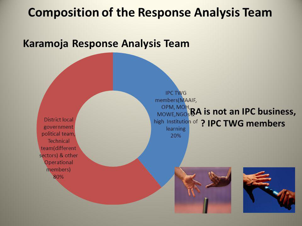 Composition of the Response Analysis Team RA is not an IPC business, ? IPC TWG members