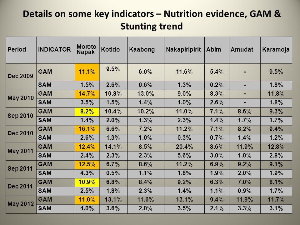 Details on some key indicators – Nutrition evidence, GAM & Stunting trend PeriodINDICATOR Moroto Napak KotidoKaabongNakapiripiritAbimAmudatKaramoja Dec 2009 GAM11.1% 9.5% 6.0%11.6%5.4%-9.5% SAM1.5%2.6%0.6%1.3%0.2%-1.8% May 2010 GAM14.7%10.8%13.0%9.0%8.3%-11.8% SAM3.5%1.5%1.4%1.0%2.6%-1.8% Sep 2010 GAM8.2%10.4%10.2%11.0%7.1%8.6%9.3% SAM1.4%2.0%1.3%2.3%1.4%1.7% Dec 2010 GAM16.1%6.6%7.2%11.2%7.1%8.2%9.4% SAM2.6%1.3%1.0%0.3%0.7%1.4%1.2% May 2011 GAM12.4%14.1%8.5%20.4%8.6%11.9%12.8% SAM2.4%2.3% 5.6%3.0%1.0%2.8% Sep 2011 GAM12.5%6.7%8.6%11.2%6.9%9.2%9.1% SAM4.3%0.5%1.1%1.8%1.9%2.0%1.9% Dec 2011 GAM10.9%6.8%8.4%9.2%6.3%7.0%8.1% SAM2.5%1.8%2.3%1.4%1.1%0.9%1.7% May 2012 GAM11.0%13.1%11.6%13.1%9.4%11.9%11.7% SAM4.0%3.6%2.0%3.5%2.1%3.3%3.1%