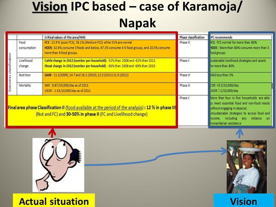 Vision Vision IPC based – case of Karamoja/ Napak Actual situationVision