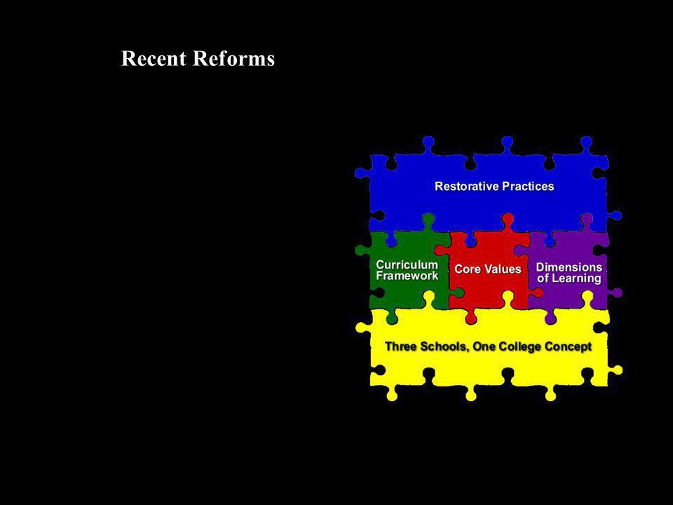Recent Reforms