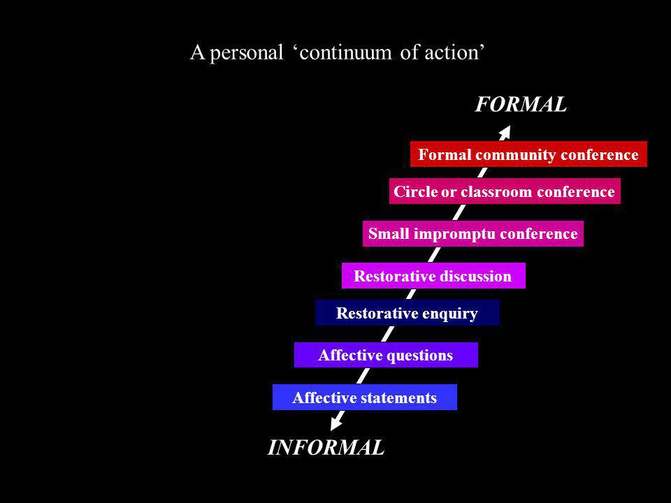 A personal 'continuum of action' INFORMAL FORMAL Affective statements Affective questions Restorative discussion Small impromptu conference Circle or