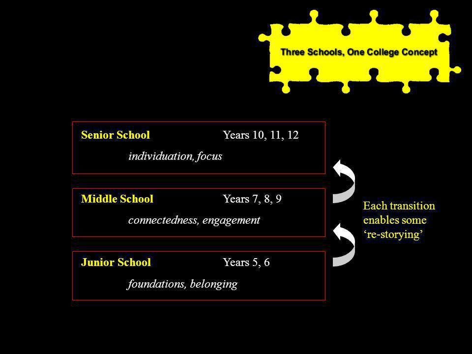 Each transition enables some 're-storying' Senior SchoolYears 10, 11, 12 individuation, focus Middle SchoolYears 7, 8, 9 connectedness, engagement Junior SchoolYears 5, 6 foundations, belonging