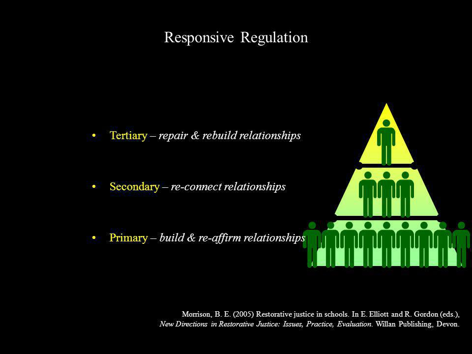 Morrison, B. E. (2005) Restorative justice in schools. In E. Elliott and R. Gordon (eds.), New Directions in Restorative Justice: Issues, Practice, Ev