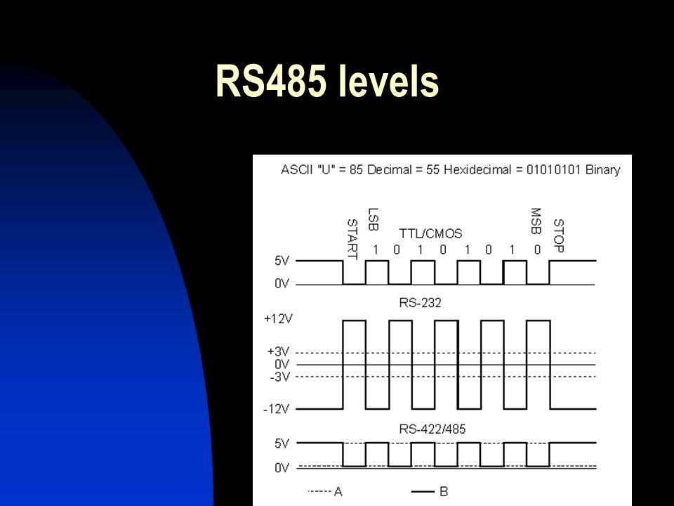 RS485 levels