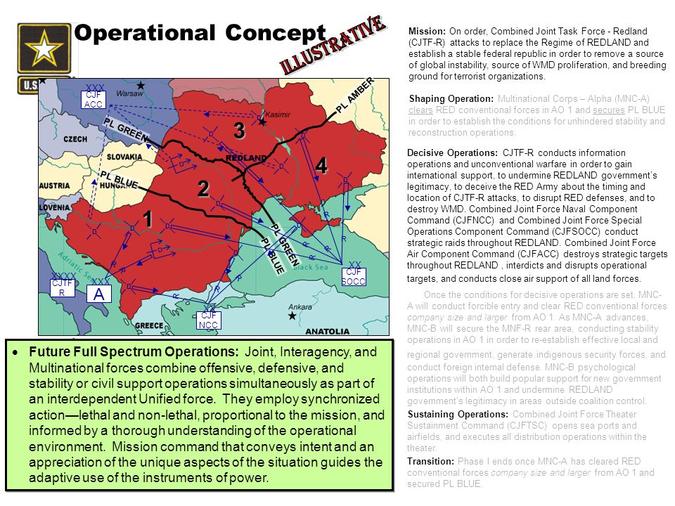 Operational Concept Decisive Operations: CJTF-R conducts information operations and unconventional warfare in order to gain international support, to