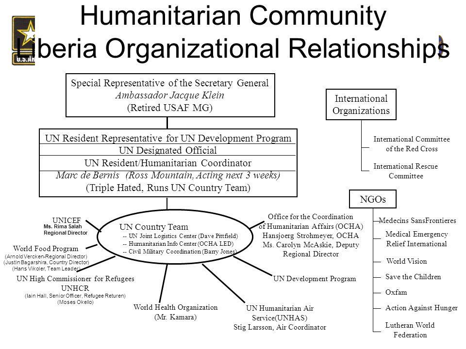 Humanitarian Community Liberia Organizational Relationships World Food Program (Arnold Vercken-Regional Director) (Justin Bagarshira, Country Director