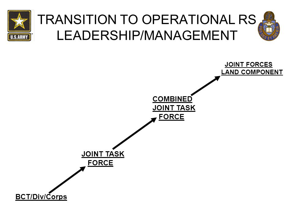 TRANSITION TO OPERATIONAL RS LEADERSHIP/MANAGEMENT BCT/Div/Corps JOINT TASK FORCE COMBINED JOINT TASK FORCE JOINT FORCES LAND COMPONENT
