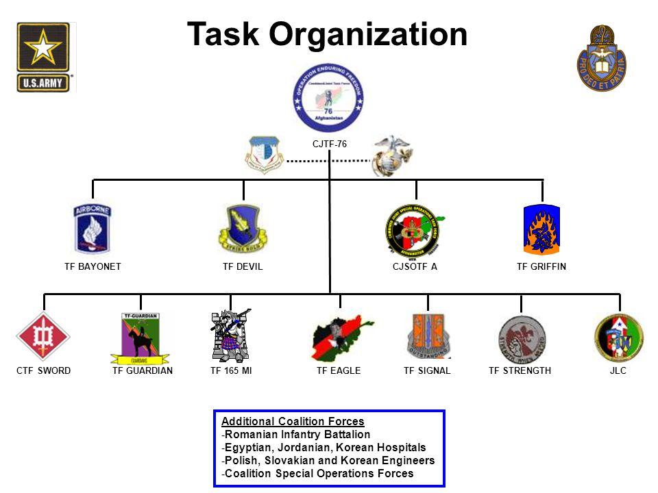 Task Organization CJTF-76 TF GRIFFIN CTF SWORDTF EAGLETF STRENGTHJLCTF GUARDIAN CJSOTF ATF DEVILTF BAYONET TF 165 MITF SIGNAL Additional Coalition For