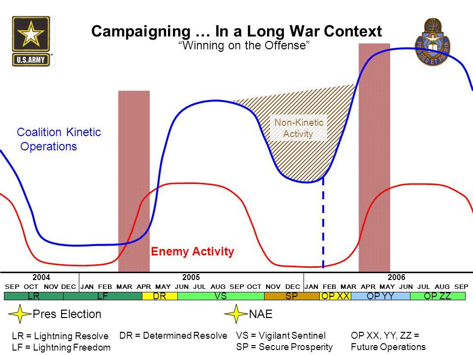 Campaigning … In a Long War Context SEP OCT NOV DEC JAN FEB MAR APR MAY JUN JUL AUG SEP OCT NOV DEC JAN FEB MAR APR MAY JUN JUL AUG SEP DRSPOP XXOP YY