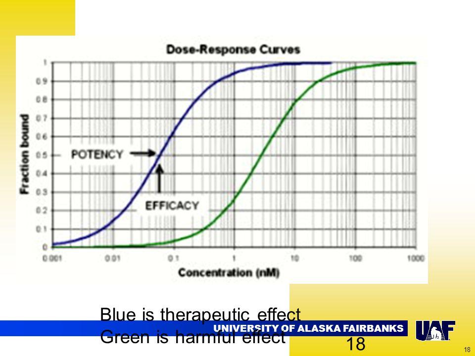 UNIVERSITY OF ALASKA FAIRBANKS 18 Blue is therapeutic effect Green is harmful effect 18