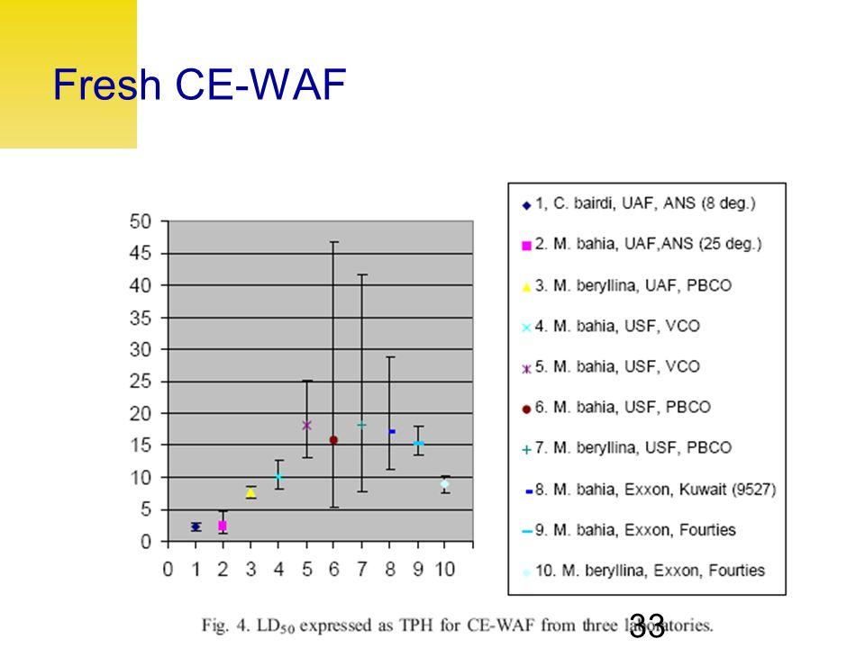 UNIVERSITY OF ALASKA FAIRBANKS 33 Fresh CE-WAF 33