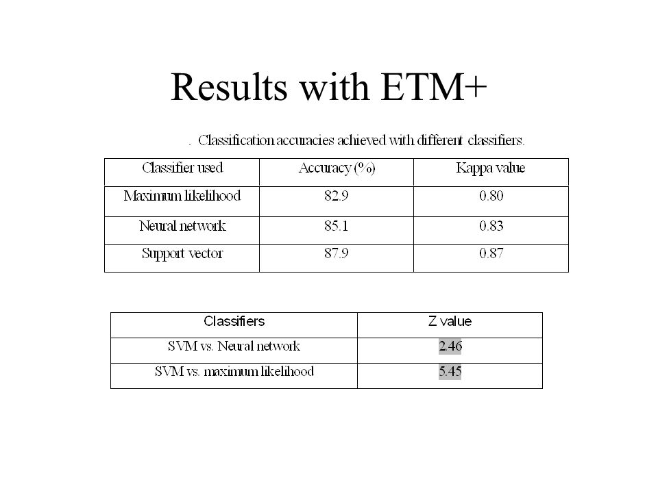 Results with ETM+