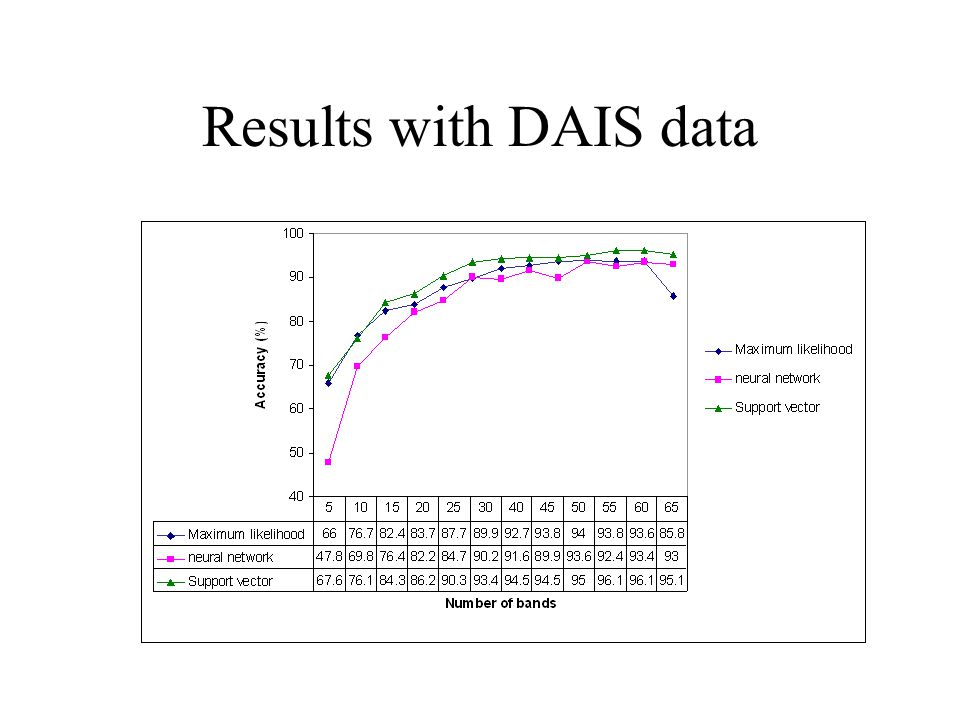 Results with DAIS data