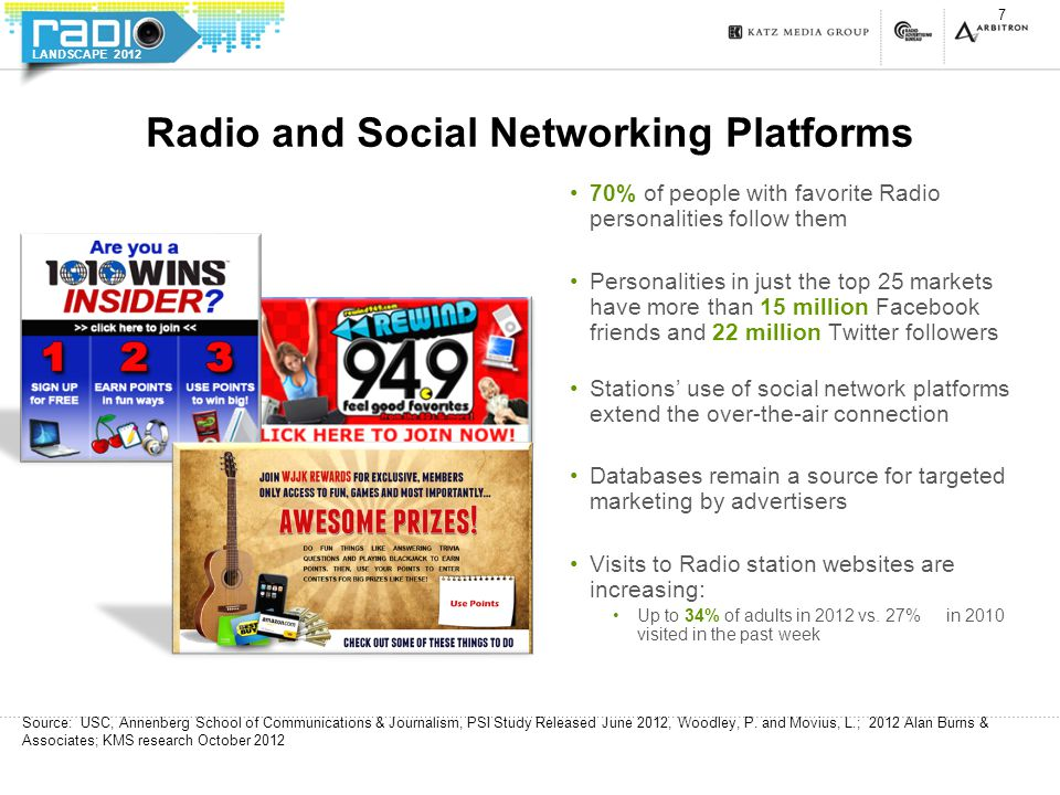 LANDSCAPE 2012 Radio and Social Networking Platforms 70% of people with favorite Radio personalities follow them Personalities in just the top 25 mark