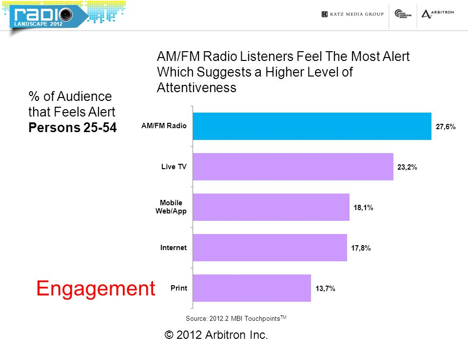LANDSCAPE 2012 AM/FM Radio Listeners Feel The Most Alert Which Suggests a Higher Level of Attentiveness © 2012 Arbitron Inc. % of Audience that Feels