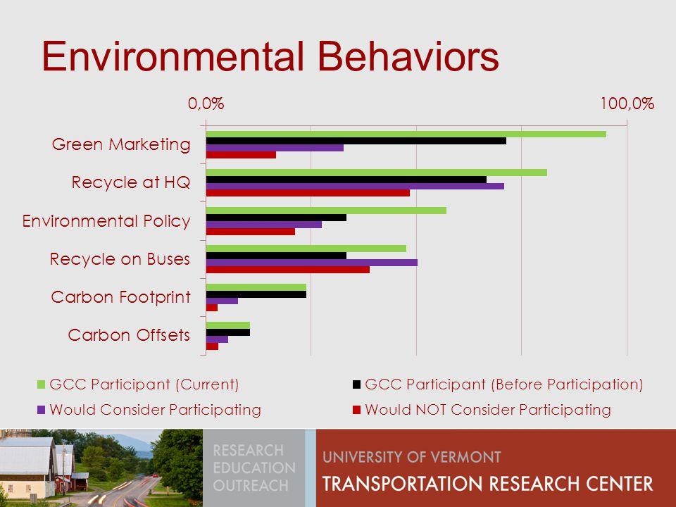 Environmental Behaviors