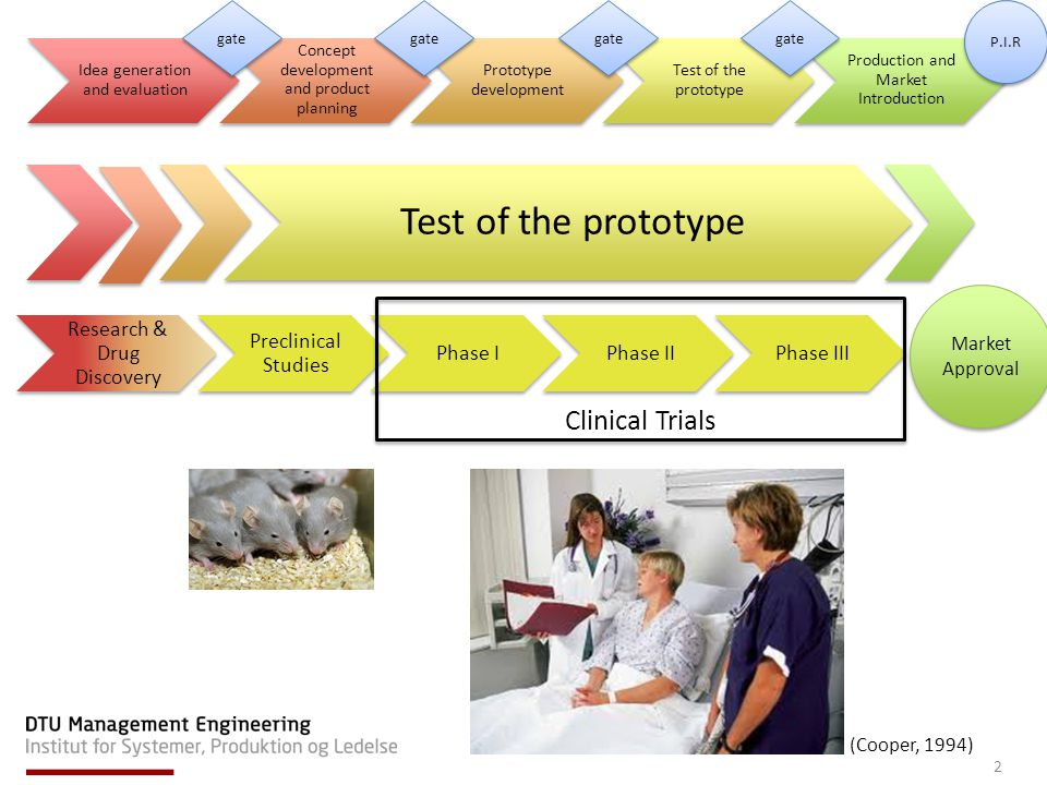 Idea generation and evaluation Concept development and product planning Prototype development Test of the prototype Production and Market Introduction Research & Drug Discovery Preclinical Studies Phase IPhase IIPhase III Test of the prototype (Cooper, 1994) Market Approval gate Clinical Trials P.I.R 2