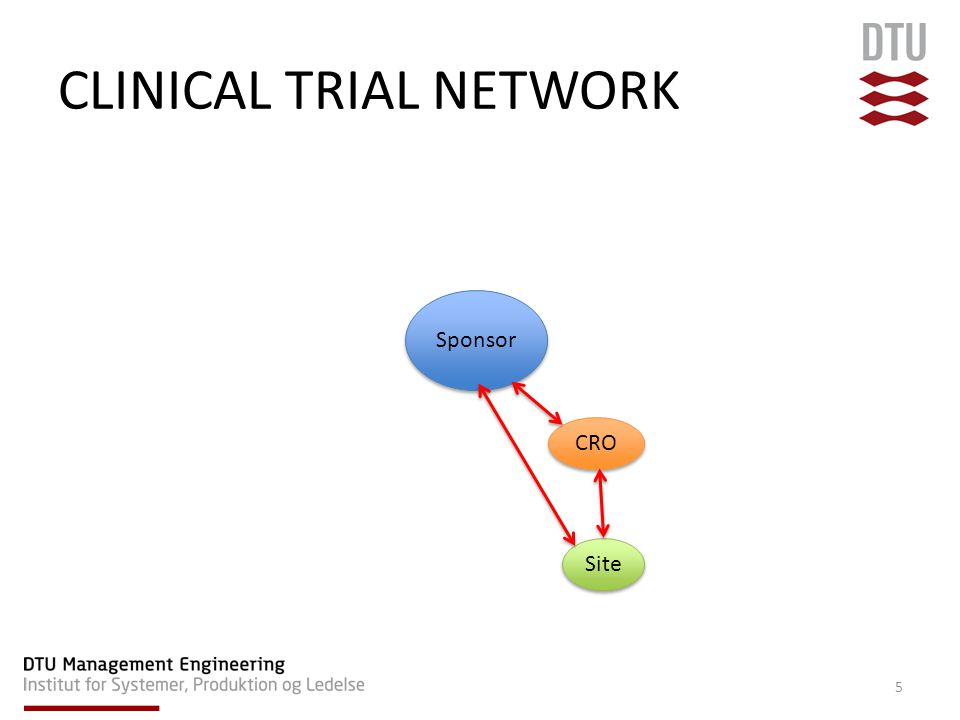 CLINICAL TRIAL NETWORK CRO Sponsor Site 6