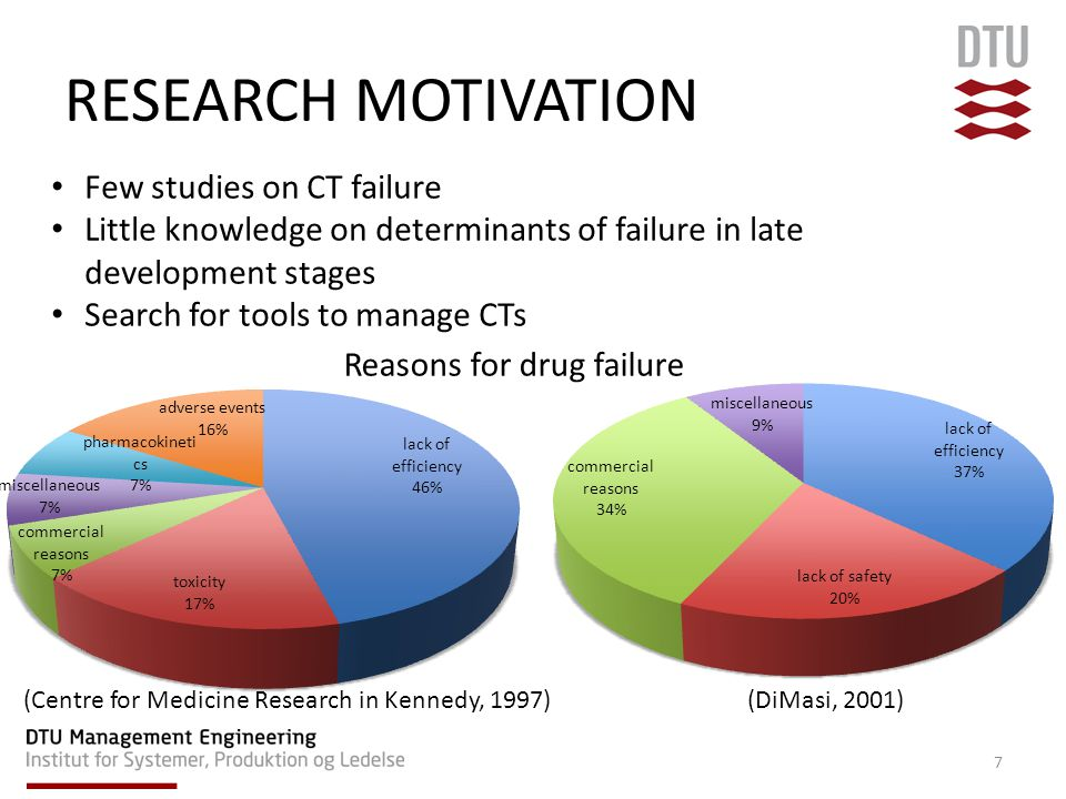 Few studies on CT failure Little knowledge on determinants of failure in late development stages Search for tools to manage CTs 7 (Centre for Medicine Research in Kennedy, 1997)(DiMasi, 2001) Reasons for drug failure RESEARCH MOTIVATION