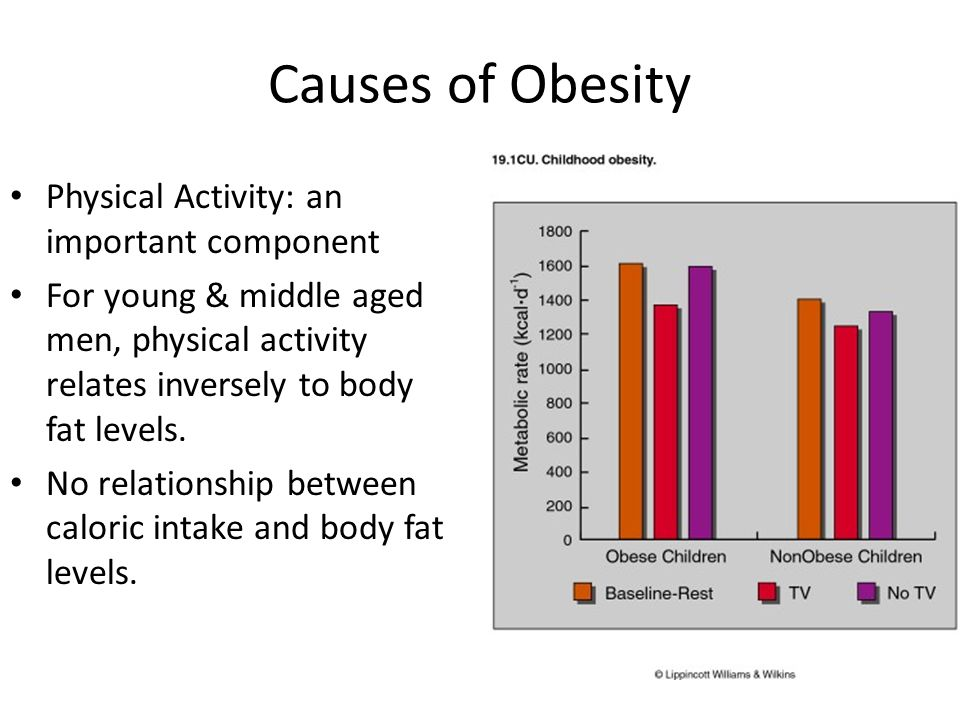 Causes of Obesity Physical Activity: an important component For young & middle aged men, physical activity relates inversely to body fat levels. No re