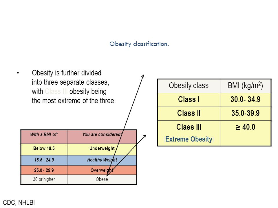 Obesity classification. Obesity is further divided into three separate classes, with Class III obesity being the most extreme of the three. Obesity cl