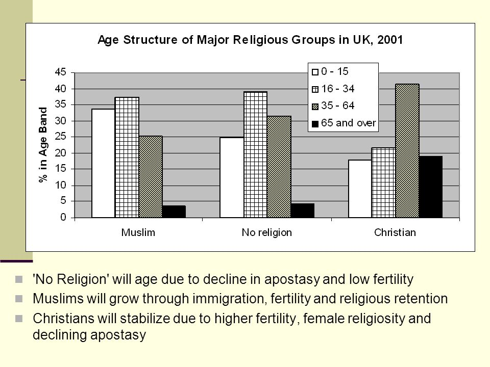 'No Religion' will age due to decline in apostasy and low fertility Muslims will grow through immigration, fertility and religious retention Christian