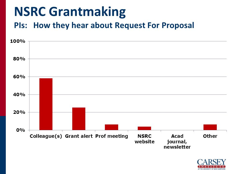 NSRC Grantmaking PIs: How they hear about Request For Proposal