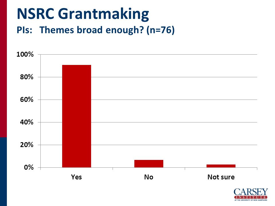 NSRC Grantmaking PIs: Themes broad enough (n=76)